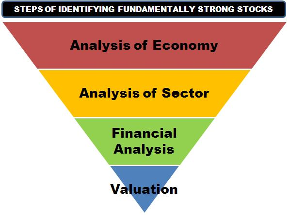 fundamental analysis and stock The fundamental analysis focuses on calculating a security's fair value and  compares it to  define fundamental analysis: fundamental stock analysis  means.